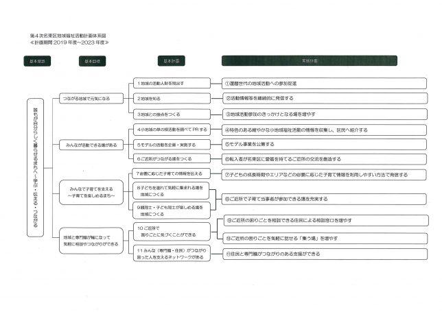 第4次名東区地域福祉活動計画 体系図